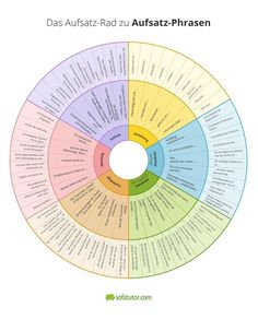 Aufsatz-Rad Alles rund um Erörterungen What types of discussion are there? This essay wheel is designed to help students not lose track. Kindergarten Portfolio, Teaching Secondary, German Grammar, Languages Online, German Language Learning, Easy Science Experiments, Learn German, Elementary Science, School Hacks