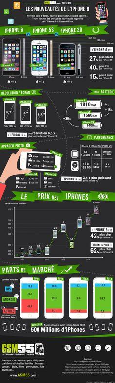 Les nouveautés de l'iPhone 6 [infographie] | Info Magazine