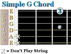 This guitar chord shows the 3rd finger pressing a G note on the first string