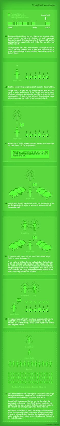 Joseph Smith. Part 5 of a series of basic explanations of Mormonism. (If you click the image it gets larger.)