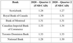 FX Monthly Outlook  January 2020 Bank Of Montreal, Phase One, Fiscal Year, Money Market, Foreign Exchange, Global Economy, Prompts, Canada, Positivity