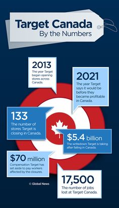 Infographic: Target Canada by the numbers #Target