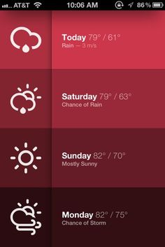 You can easily view the 4 day forecast.
