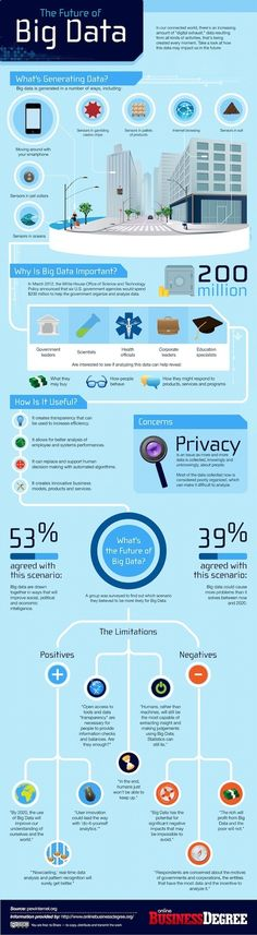 The Future Of Big Data - Infographie by  OnlineBusinessDegree via http://frenchweb.fr/infographie-big-data-avenir-est-il-si-rose/91292#