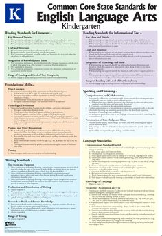 Kindergarten Common Core standards on one simple,easy to use poster. Printed on fire-retardant reinforced vinyl, this poster can be written on, washed off, and used year after year.  #kindergarten #common #core #standards #poster #guide #help #tool #tools #resources #teacher #learning