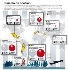 #Turismo de Ocacion - Crisis de Paises #Latam