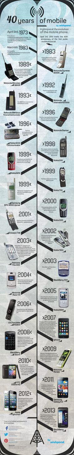 April 3rd 2013 marks the 40th Anniversary of the first public mobile phone call.