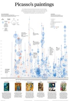 An intriguing info graphic looking at the prolific career of Pablo Picasso who is responsible for 5,717 paintings, each which is shown here. Information graphic by Simon Scarr for SCMP.