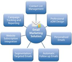 -----Email Marketing : Advertisement Through Email------ Email marketing is the a hub of permission marketing in the century. Many email marketing programs grow organically. An idea is born, an email is sent, it works, another email is sent, and so on.