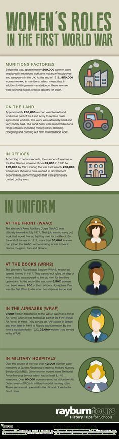 outbreak of world war world war i history  women s roles in the first world war infographic