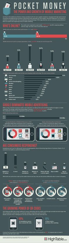 This infographic from HighTable examines the demographics that are driving the boom in mobile usage.