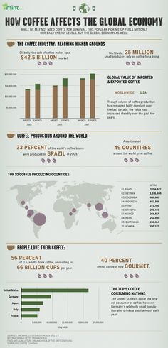 Coffee plays a vital role in people's lives all around the world. It is a morning booster for some, a comfort to others and an excuse for people to meet up at corner cafes to catch up over a cup of Joe. Coffee is big business and it is a part of many cultures. This infographic looks at the economy of the coffee bean and how the world runs on caffeine.