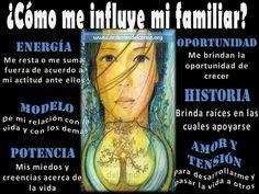 Como influye mi familia en mi?