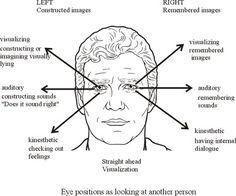 posizione degli occhi