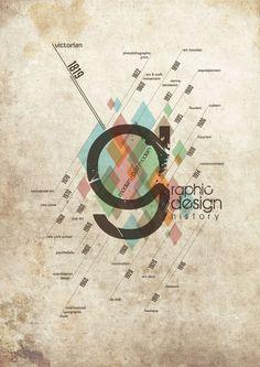 Graphic Design History Timeline — Designspiration