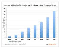 Internet Video Traffic