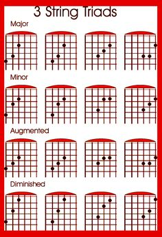 Tips to learn the guitar fretboard and the use of the CAGED guitar system for learning triads and the note names and chord tone soloing . Guitar Chords And Scales, Guitar Chords Beginner, Guitar Chord Chart, Guitar For Beginners, Learn Guitar Scales, Guitar Scales Charts, Easy Guitar, Guitar Tips, Cool Guitar