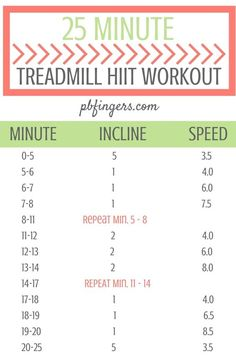 You can easily increase or decrease the intensity of this workout to match your current fitness level. Just play around with the speed and increase or decrease the speeds by 1.0 or 2.0 in the intervals to make this workout perfect for you.