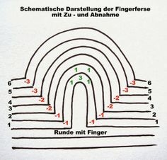 Schematic diagram of the finger heel by Anne Neumann. The decreases are red; the increases in the places marked green.