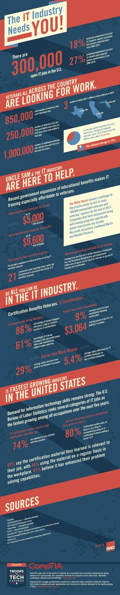 Troops to Tech infographic from CompTIA