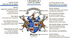 Coat of arms   The Medieval Classroom Making your own Coat of Arms sheild.  Upper grade activity.  Maybe have the children research their last name online to see if they have an actual coat of arms they could look at and make it their own.  Love the use of the color meanings and symbols on this one.  Dar
