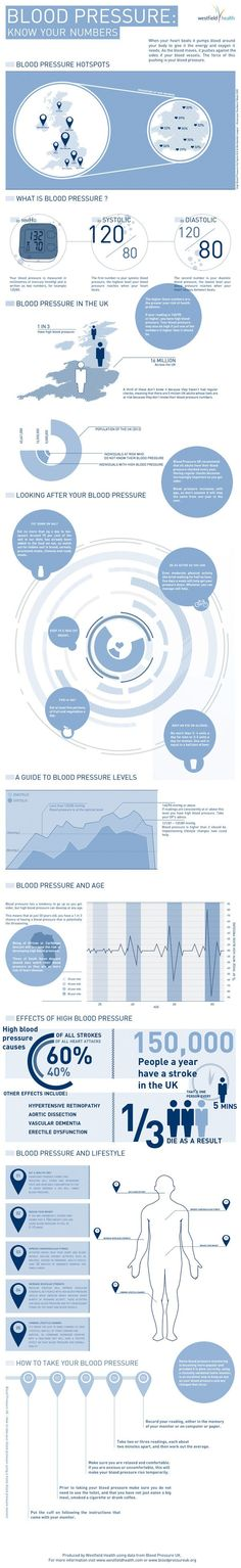 Blood Pressure: Know Your Numbers - http://www.coolinfoimages.com/infographics/blood-pressure-know-your-numbers/