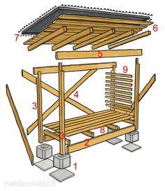 Näin rakennat puukatoksen   Meidän Mökki