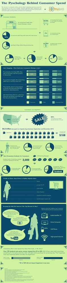 What Is The Psychology Behind Consumer Spending? #infographic