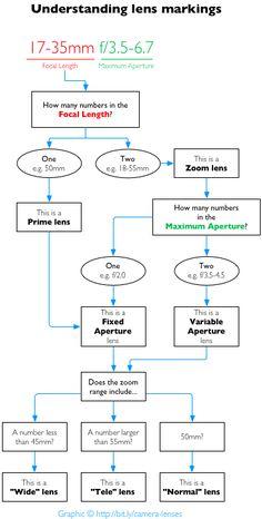 understanding lens markings