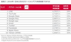 人気スマホアプリの利用者は軒並み倍増/利用者数No.1は4年連続「LINE」【ニールセン調査】:MarkeZine(マーケジン)