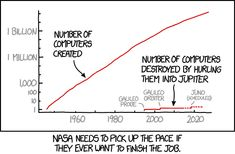 They try to pad their numbers in the annual reports by counting Galileo's…