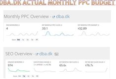 DBA one of ebay classified sites SEO and PPC performance Marketing Case Study, Seo, Digital Marketing, Ebay