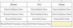 Tense Chart In Hindi Complete English Grammar, English Grammar Book Pdf, English Books Pdf, Teaching English Grammar, What Is Grammar, Degrees Of Comparison, Tenses Chart, Part Of Speech Noun, English Grammar Exercises