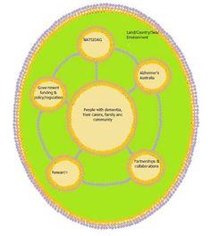 National Aboriginal and Torres Strait Islander Dementia Advisory Group (NATSIDAG)
