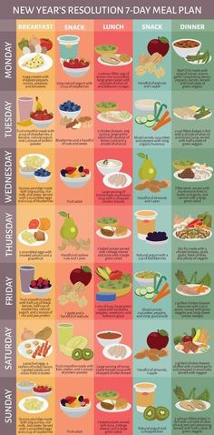 Healthy Seven Day Meal Plan #dietplansforwomen