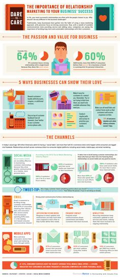 relationship marketing infographic - becore los angeles experiential marketing agency