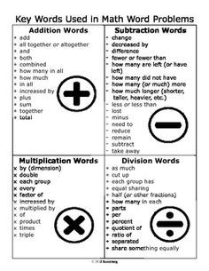 Math Vocabulary This is a two page file--one page in color and the other in black and white. The key words can be given to the students to keep in their math folde. Math Strategies, Math Resources, Math Activities, Math Tips, Science Worksheets, Math Games, Logic Games, Math Teacher, Math Classroom