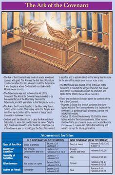 Christ is the ...  Door - John10:9  Basin - John13:8  Bread of the Presence - John6:35  Lampstand - John8:12  Altar of the Incense - Heb7:25  Veil - Heb10:20  Mercy Seat - Rom3:25-26  Tabernacle - John1:14 @Rose Publishing
