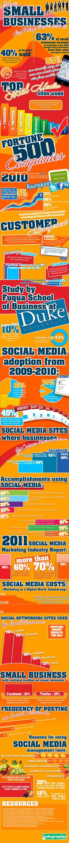 How Small Business Is Using Social Media 2012.