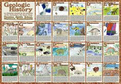 Geologic History ABCs. Great for geology unit studies.