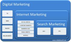 There are some differing answers in this thread, but in my experience, SEO is considered as a subset of digital marketing. Digital marketing is a broad term which encompasses many marketing strategies. To put it simply, digital marketing means tha. Internet Marketing Seo, Online Marketing Companies, Best Digital Marketing Company, Digital Marketing Services, Business Marketing, Content Marketing, Social Media Marketing, Promotion Marketing, Brand Promotion