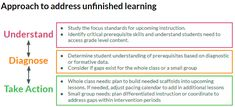 Addressing unfinished learning in the context of grade-level work - Achieve the Core Aligned Materials Teacher Helper, Math Teacher, Teaching Math, Intervention Specialist, Response To Intervention, Reading Resources, Teacher Resources, Achieve The Core, I Love Math