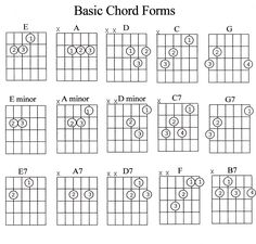guitar chords chart for beginners with fingers pdf - Google Search