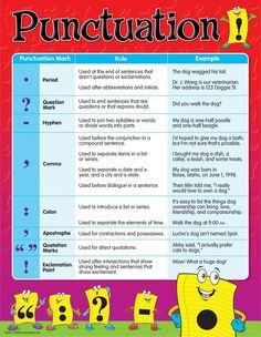 Punctuation Chart   Learning Displays