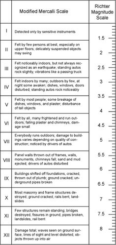 earthquake richter scale - i was in one at night. It woke some people up, not me. It was a but a ways away Earthquake Damage, Earthquake And Tsunami, Science Classroom, Teaching Science, Earth Science, Science And Nature, Emergency Preparedness, Survival, Earth Quake