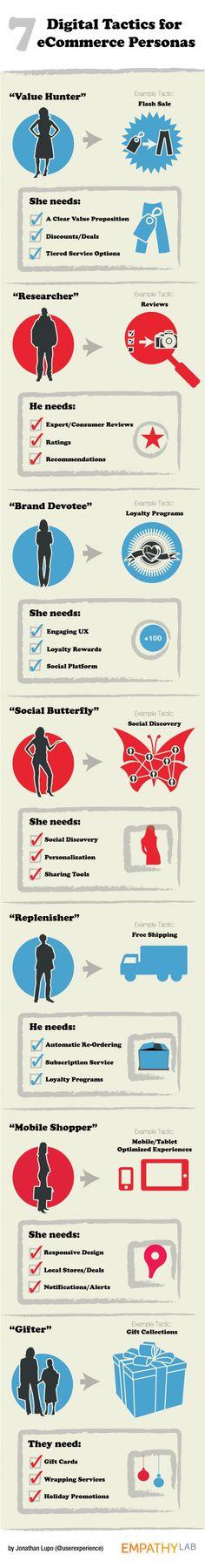 7 Digital Tactics for #eCommerce Personas