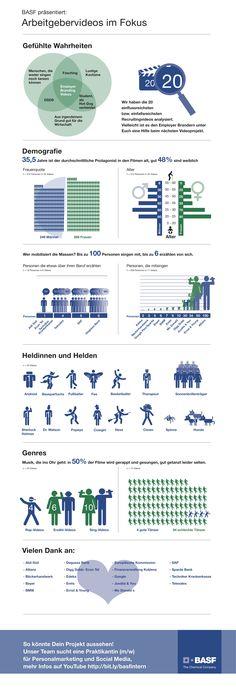 Infografik Arbeitgebervideos im Fokus