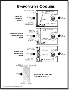 Evaporative Swamp Cooler Thermostat Wiring   HVAC how to   Pinterest