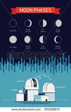 Cool vector concept on moon phases with names. Lovely astronomy educational illustration with observatory planetarium, lunar phase icons or pictograms including full and half moon, quarters, gibbous - stock vector