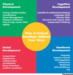 Play helps build emotional development, social development, physical development and cognitive development. Kids will be stronger in different areas. Each type of development changes throughout time and age. Play Based Learning, Learning Through Play, Early Learning, Learning Stories, Learning Quotes, Social Emotional Development, Child Development, Early Education, Physical Education